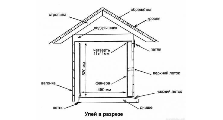 Схемы, чертежи и рамки для ульев